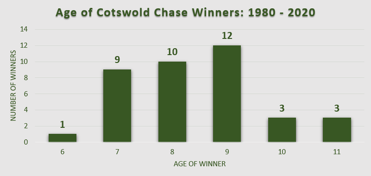 Chart showing the Ages of Cotswold Chase Winners Between 1980 and 2020