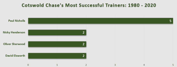 Chart Showing the Costwold Chase's Most Successful Trainers Between 1980 and 2020