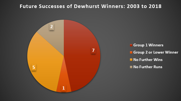 Chart Showing the Future Wins of Dewhurst Stakes Champions Between 2003 and 2018