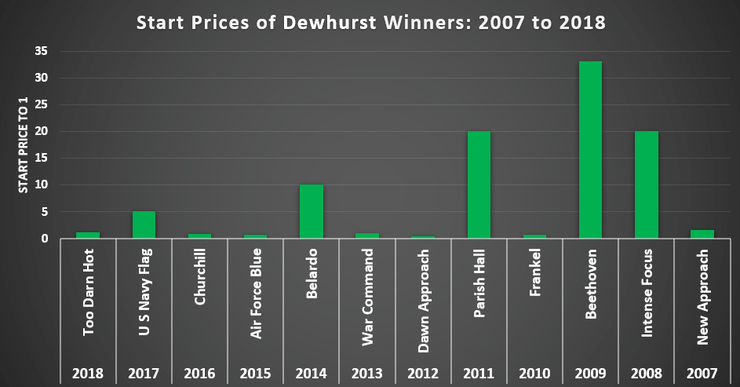 Chart Showing the Starting Prices of the Dewhurst Winner Between 2007 and 2018