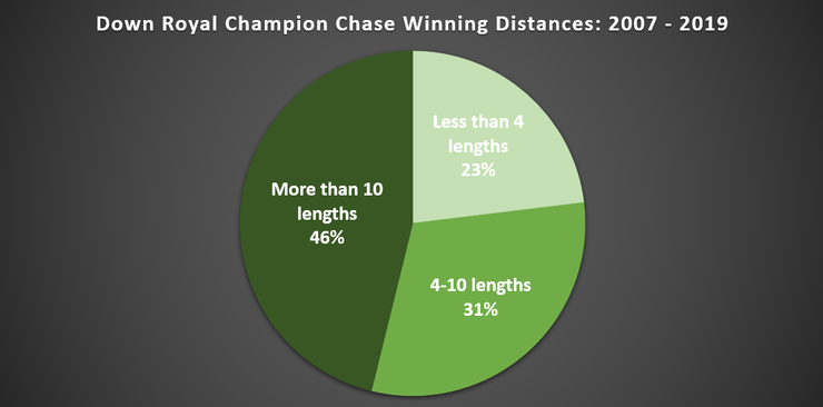 Chart Showing the Winning Distances of Down Royal Champion Chase Winners Between 2007 and 2019