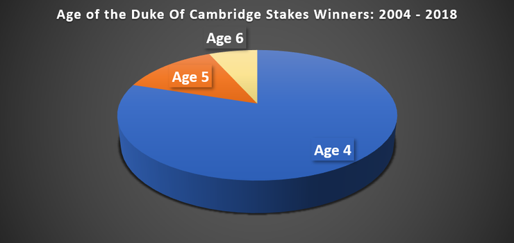 Chart Showing the Ages of the Duke Of Cambridge Stakes Winners