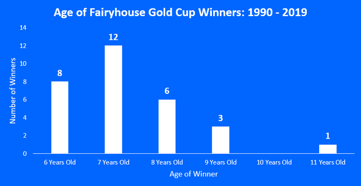 Chart Showing the Ages of the Fairyhouse Gold Cup Winner Between 1990 and 2019