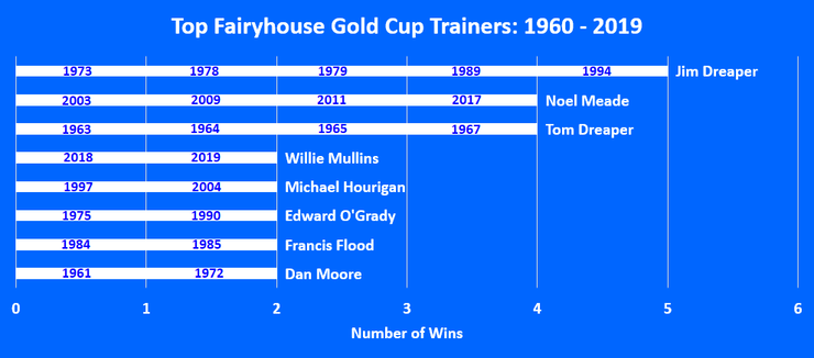 Chart Showing the Top Fairyhouse Gold Cup Winning Trainers Between 1960 and 2019