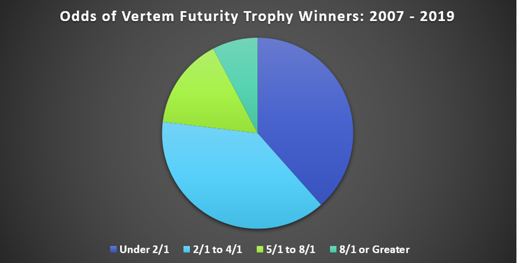 Chart Showing the Odds of Vertem Futurity Trophy Winners Between 2007 and 2019