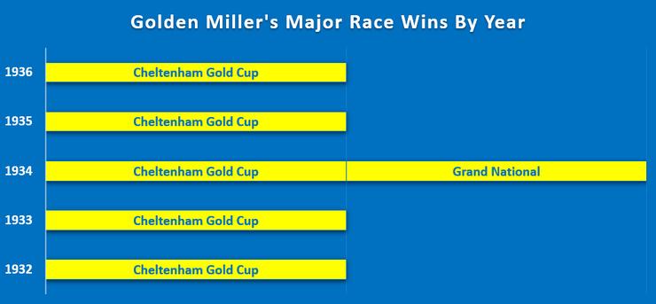 Chart Showing Golden Miller's Major Horse Race Wins