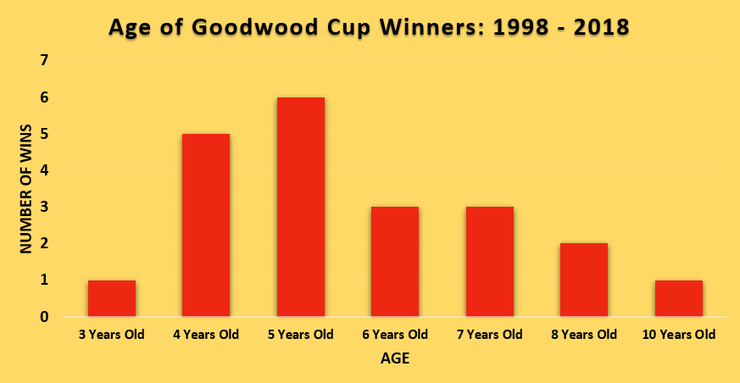 Chart Showing the Ages of Goodwood Cup Winners Between 1998 and 2018