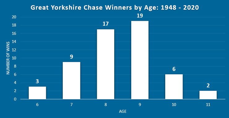 Chart Showing the Ages of Great Yorkshire Chase Winners Between 1948 and 2020