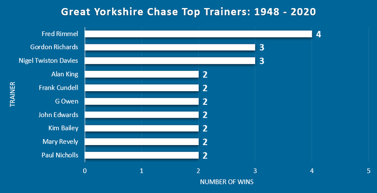 Chart Showing the Most Successful Great Yorkshire Chase Trainers Between 1948 and 2020