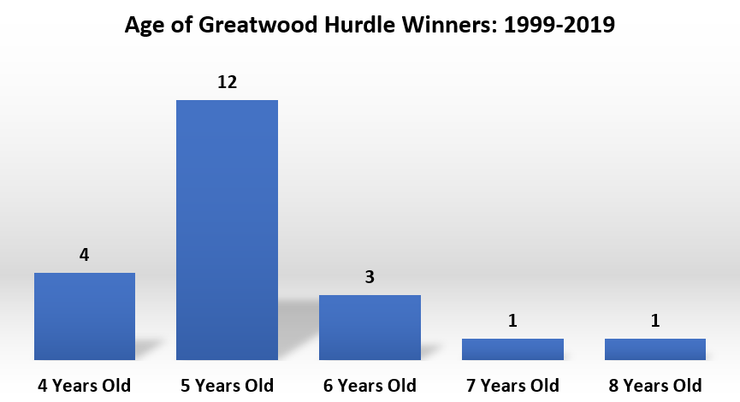 Chart Showing the Age of Greatwood Hurdle winners Between 1999 and 2019