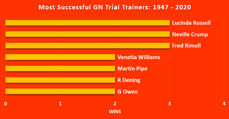 Chart Showing the Haydock Grand national Trial's Most Successful Trainers Between 1947 and 2020