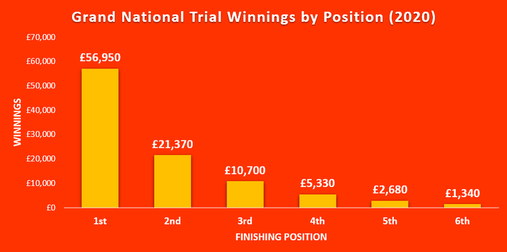Chart Showing the Winnings by Finishing Position in the 2020 Haydock Grand National Trial