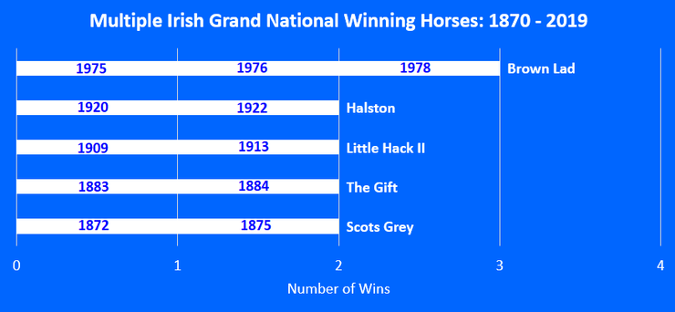 Chart Showing Horses That Have Won Multiple Irish Grand Nationals Between 1870 and 2019