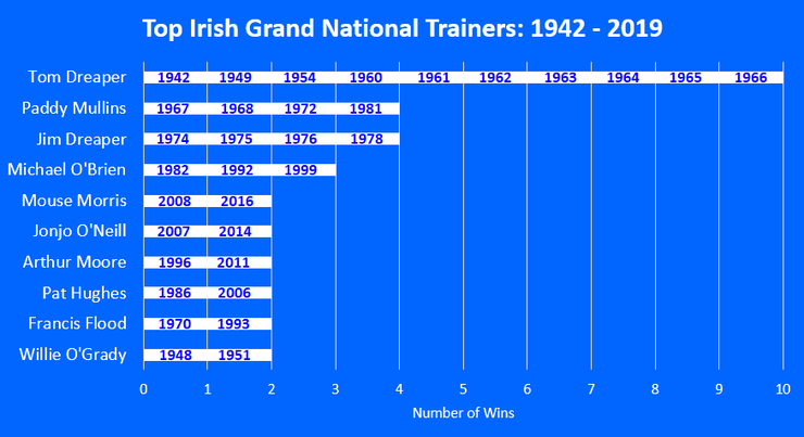 Chart Showing the Most Successful Irish Grand National Trainers Between 1942 and 2019