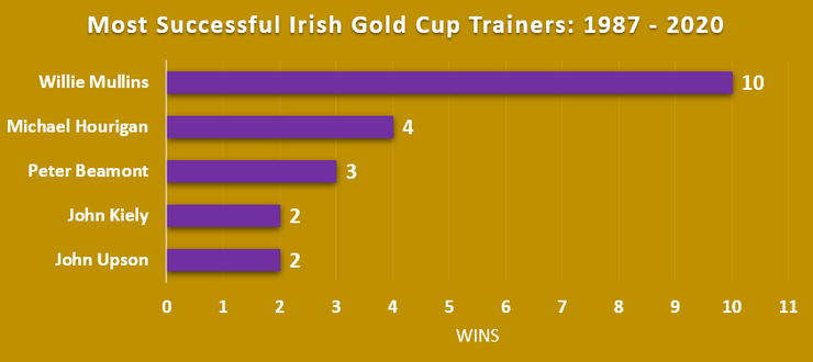 Chart Showing the Most Successful Irish Gold Cup Trainers Between 1987 and 2020