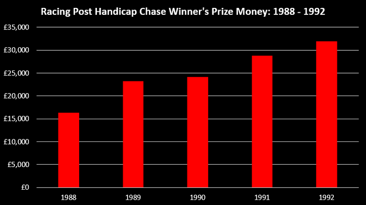 Chart Showing the Prize Money for the Winner of the Racing Post Handicap Chase Between 1988 and 1992