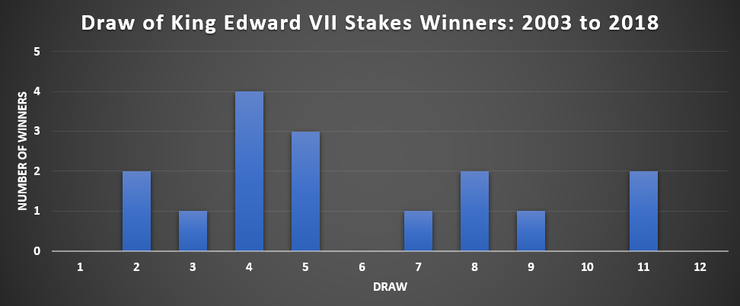 Chart Showing the Draw of King Edward VII Stakes Winners Between 2003 and 2018