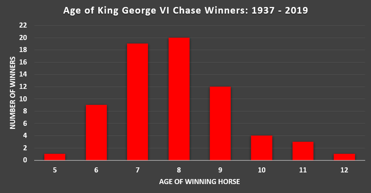 Chart Showing the Age of King George VI Chase Winning Horses Between 1937 and 2019