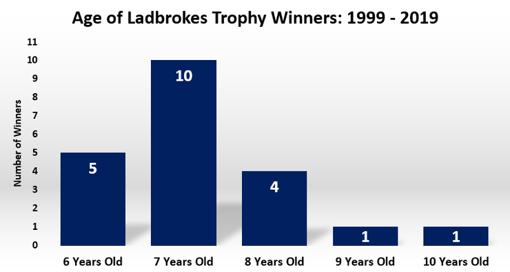 Chart Showing the Ages of Ladbrokes Trophy Winners Between 1999 and 2019