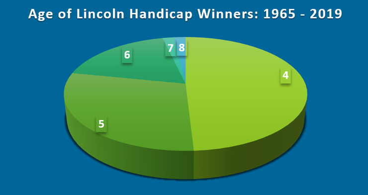 Chart Showing Ages of Lincoln Handicap Winners Between 1965 and 2019