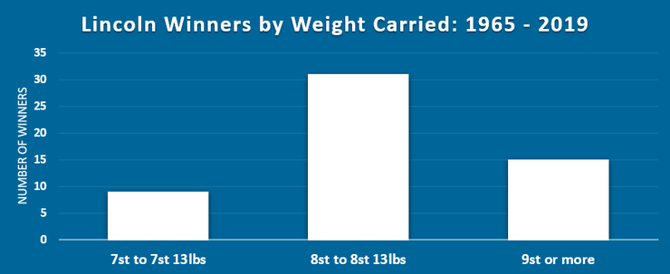 Chart Showing Number of Lincoln Handicap Winners by Weight Between 1965 and 2019