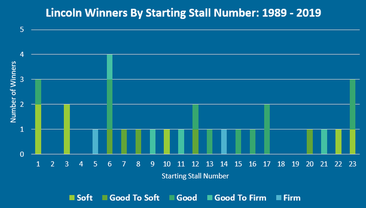 Chart Showing Staring Stall of Lincoln Handicap Winners by Between 1989 and 2019