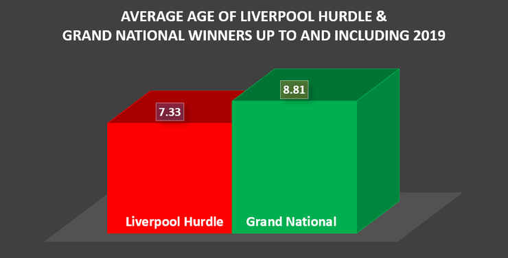 Chart Showing the Average Age of Liverpool Hurdle and Grand National Winners up to and Including 2019