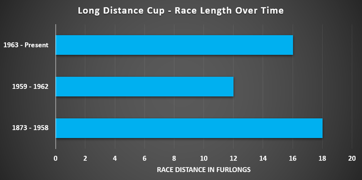 Chart Showing the Changes in Race Length of the ong Distance Cup Since 1873