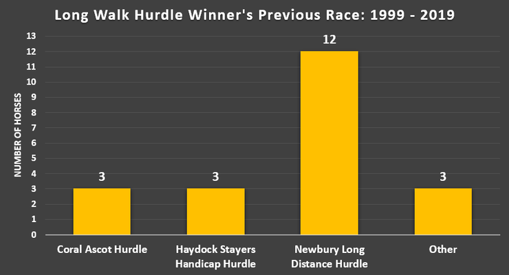 Chart Showing What Long Walk Hurdle Winner's Previous Race Was Between 1999 and 2019