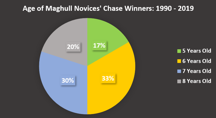 Chart Showing the Ages of Maghull Novices' Chase Winners Between 1990 and 2019