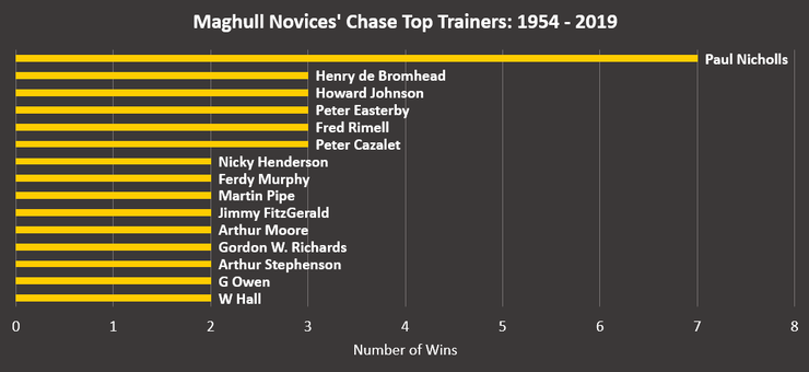 Chart Showing the Most Successful Maghull Novices' Chase Winners Between 1954 and 2019