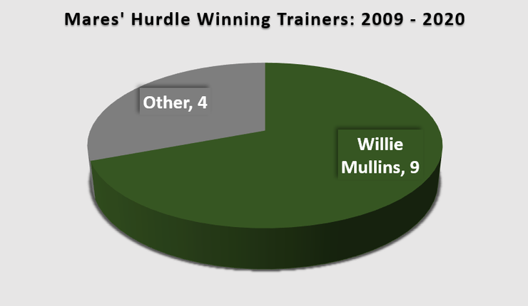 Chart Showing the Winning Trainers of the David Nicholson Mares' Hurdle Between 2008 and 2020