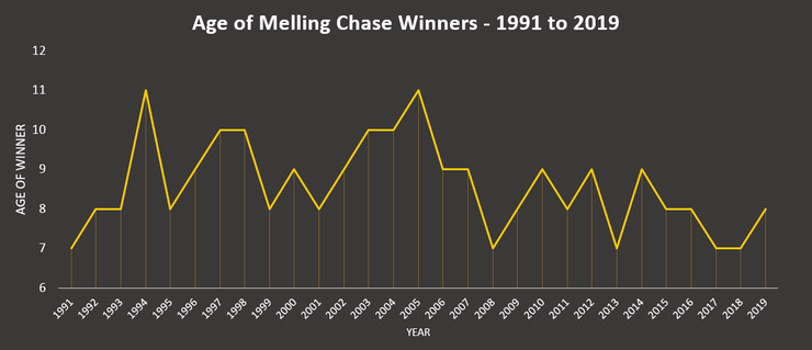 Graph Showing the Age of Melling Chase Winners Between 1991 and 2019