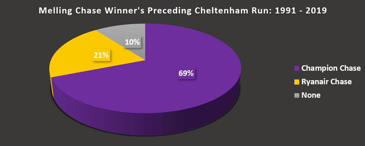 Chart Showing the Winners of the Melling Chase's Preceding Run at Cheltenham Between 1991 and 2019