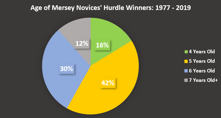 Chart Showing the Ages of Mersey Novices' Hurdle Winners Between 1977 and 2019