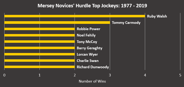 Chart Showing the Mersey Novices' Hurdle 's Top Jockeys Between 1977 and 2019