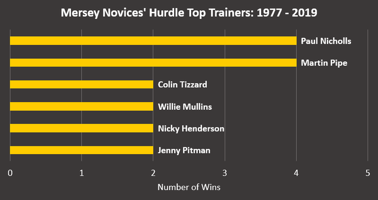 Chart Showing the Mersey Novices' Hurdle's Most Successful Trainers Between 1977 and 2019