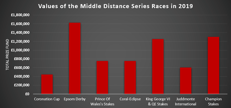 Chart Showing the Prize Funds for the Middle Distance Series of Races in 2019