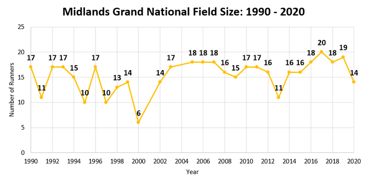 Chart Showing the Number of Runners in the Midlands Grand National Between 1990 and 2020