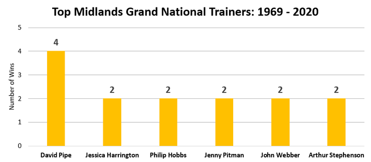 Chart showing the Most Successful Midlands Grand National Trainers Between 1969 and 2020