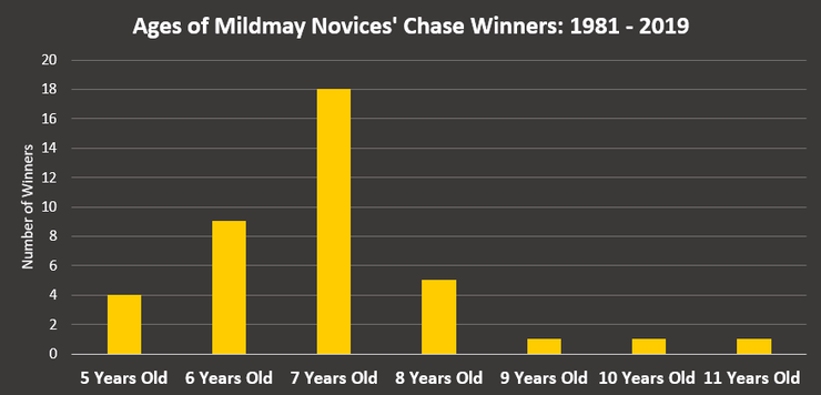 Chart Showing the Ages of Mildmay Novices' Chase Winners Between 1981 and 2019