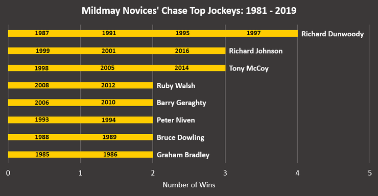 Chart Showing the Mildmay Novices' Chase Most Successful Jockeys Between 1981 and 2019