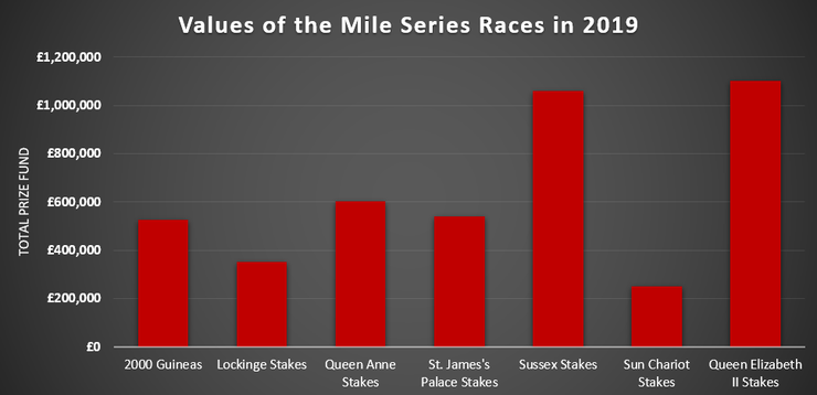 Chart Showing the Prize Fund Values of Mile Series Races in 2019