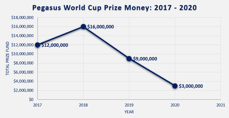 Chart Showing the Prize Fund for the Pegasus World Cup Between 2017 and 2020