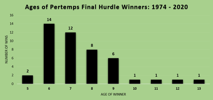 Chart Showing Ages of Pertemps Final Hurdle Winners Between 1974 and 2020