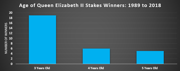 Chart Showing the Ages of Queen Elizabeth II Stakes Winners Between 1989 and 2018
