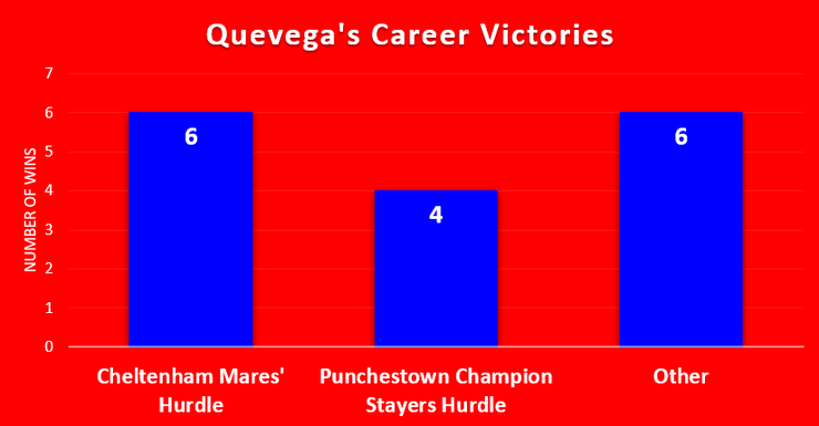 Chart Showing Quevega's Career Race Wins