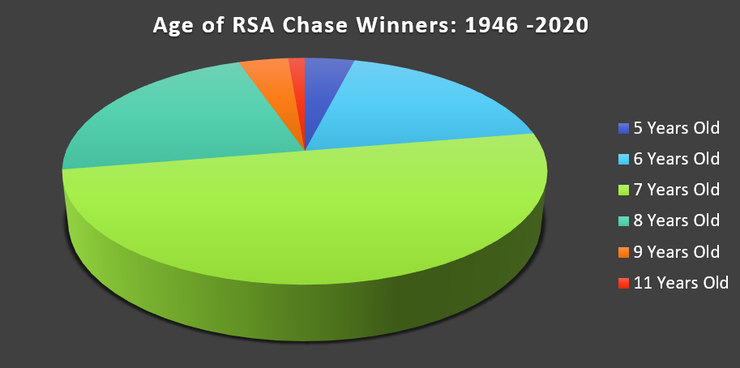 Chart Showing Ages of RSA Chase Winners Between 1946 and 2020
