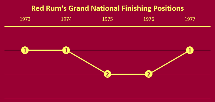 Chart Showing Red Rum's Grand National Finishing Positions Between 1973 and 1975