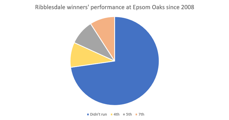 Chart Showing the Epsom Oaks Performance of Ribblesdale Stakes Winners from 2008